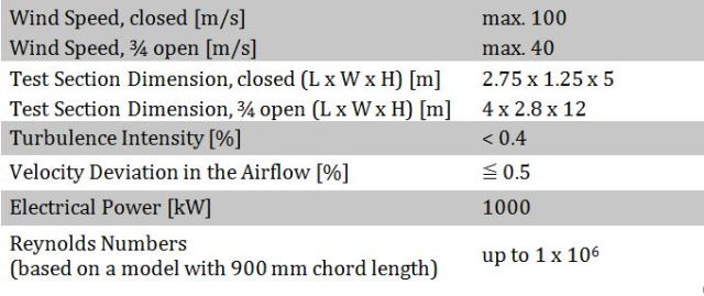 WindGuard Wind Tunnel Bremerhaven: Technical Specifications