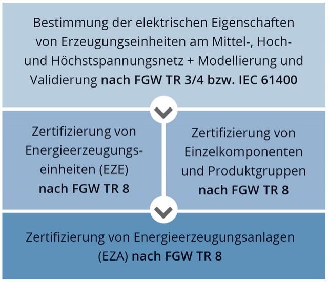 Elektrische Zertifizierung - WindGuard Certification - Deutsche ...